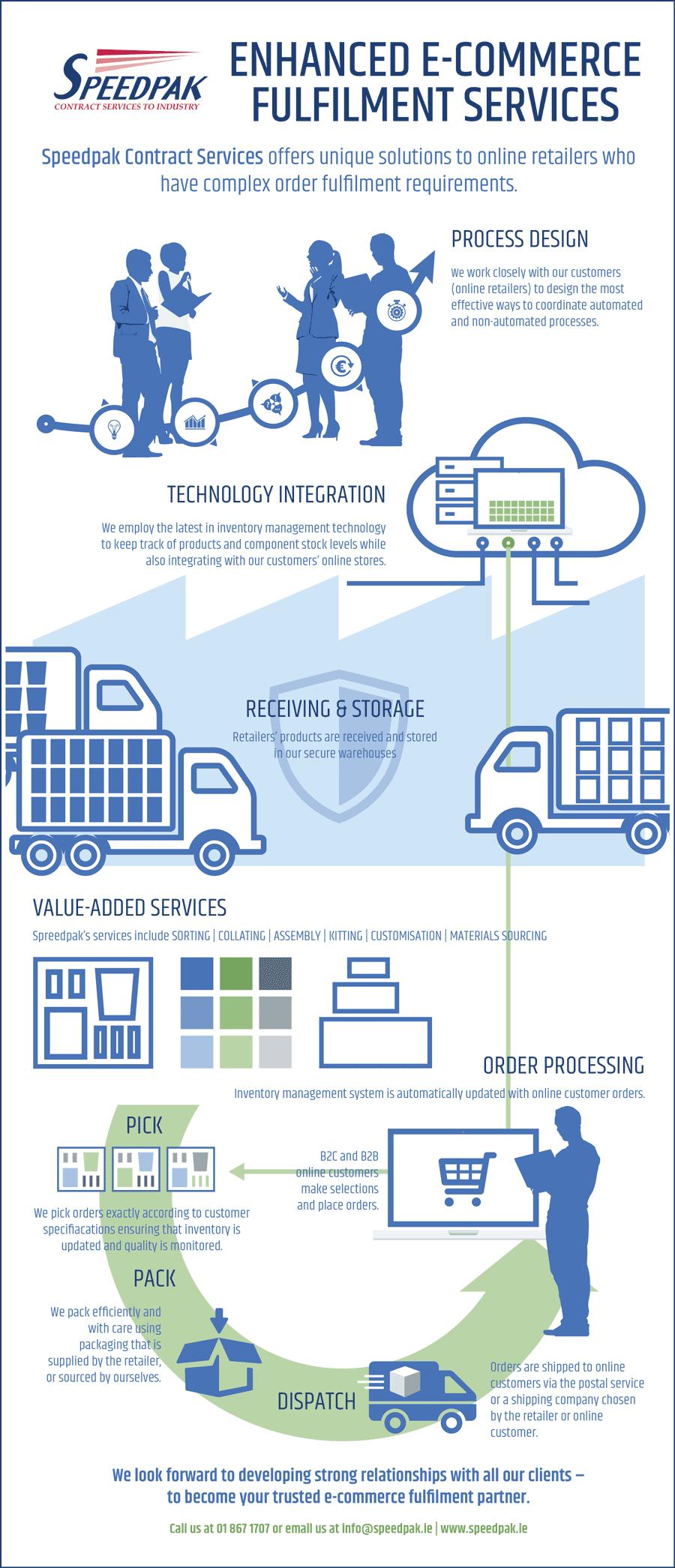 Ecommerce fulfilment infographic